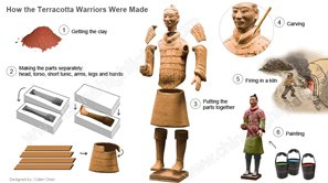 The Terracotta Army — Why and How They Was Made