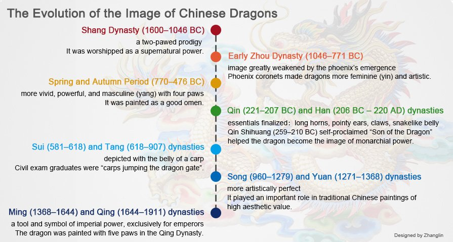 Evolution of Chinese dragons