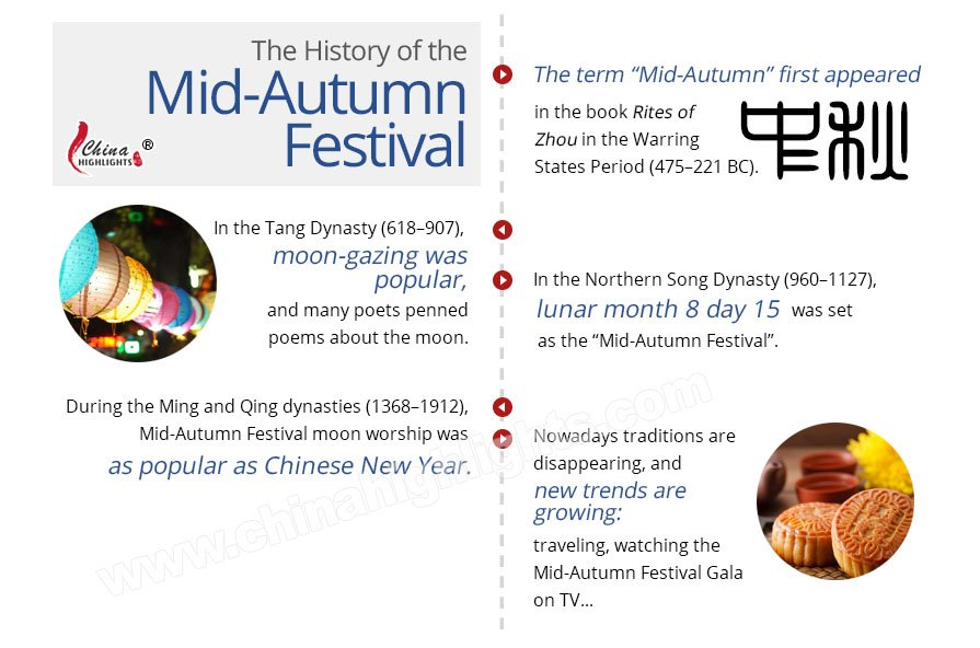 mid-autumn festival history