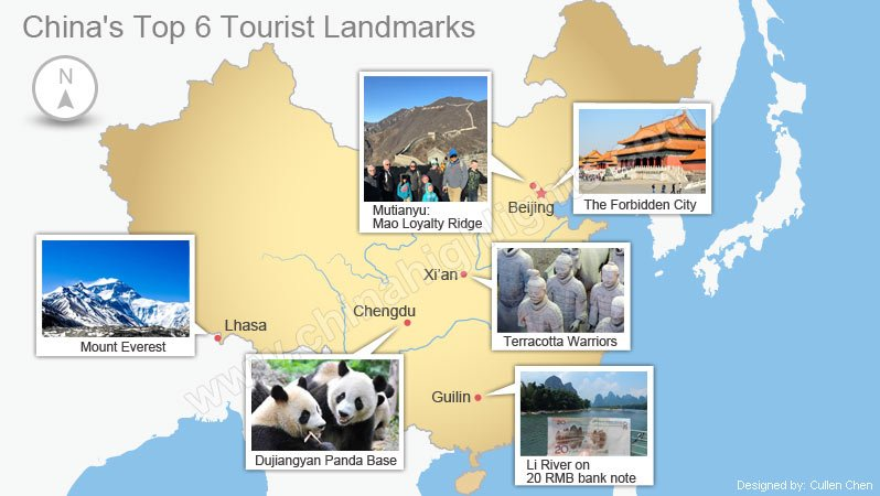 Chinas Top 6 Landmarks  Iconic and Renowned