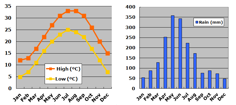 Guilin Climate Charts