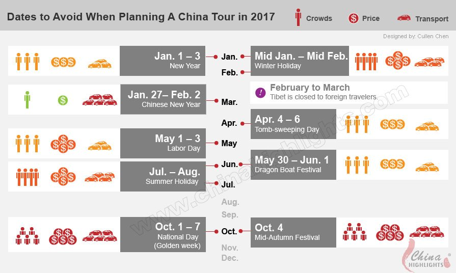 dates to avoid travelling china in 2017