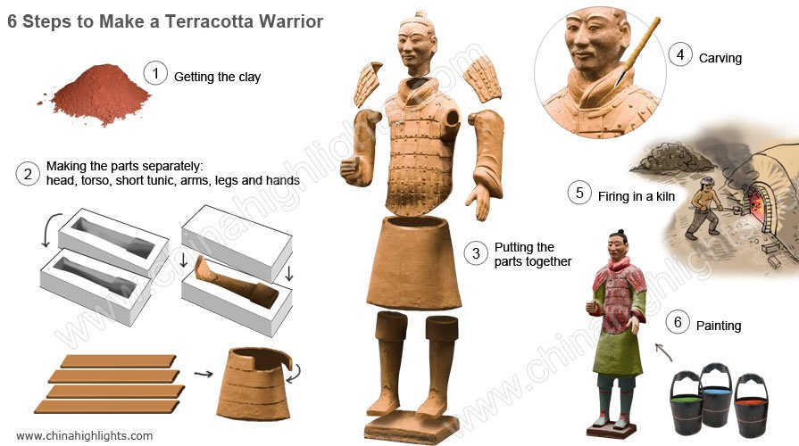 6 steps to make a Terracotta Warrior infographic