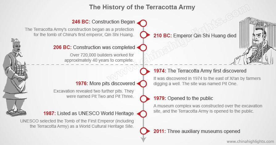 The History of the Terracotta Army