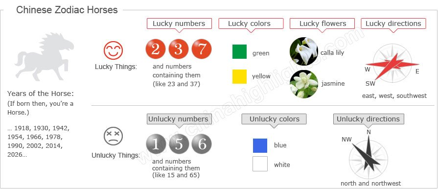 The Information for the Chinese Zodiac Horse