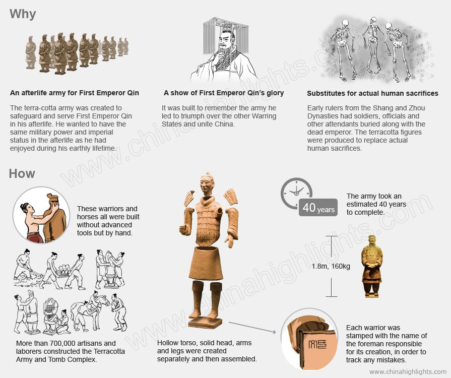 why and how to make the Terracotta Army