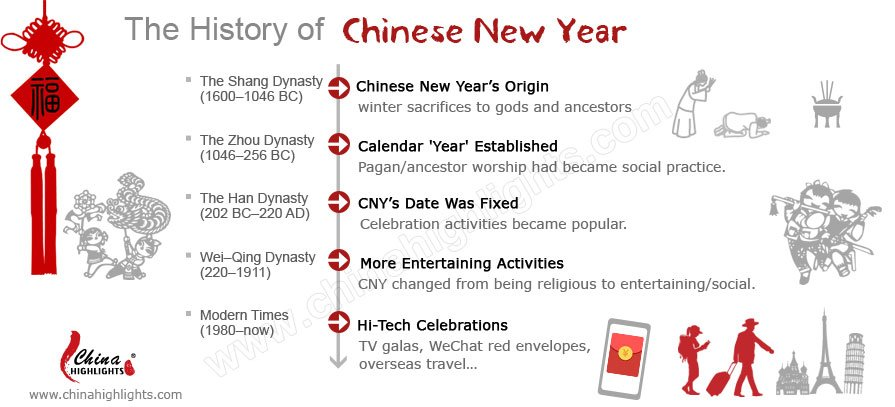 chinese new year history - Chinese New Year Date