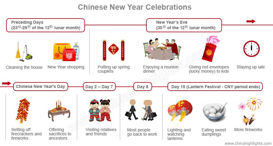 Chinese New Year Preparations and Celebrations 2018, New Year\'s ...