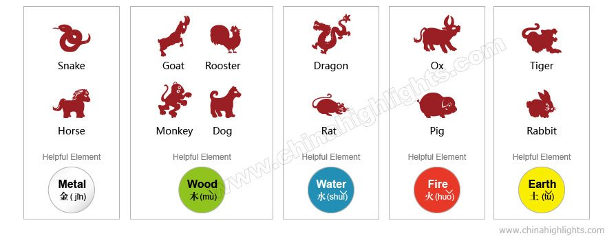 good fengshui for Chinese zodiac animals