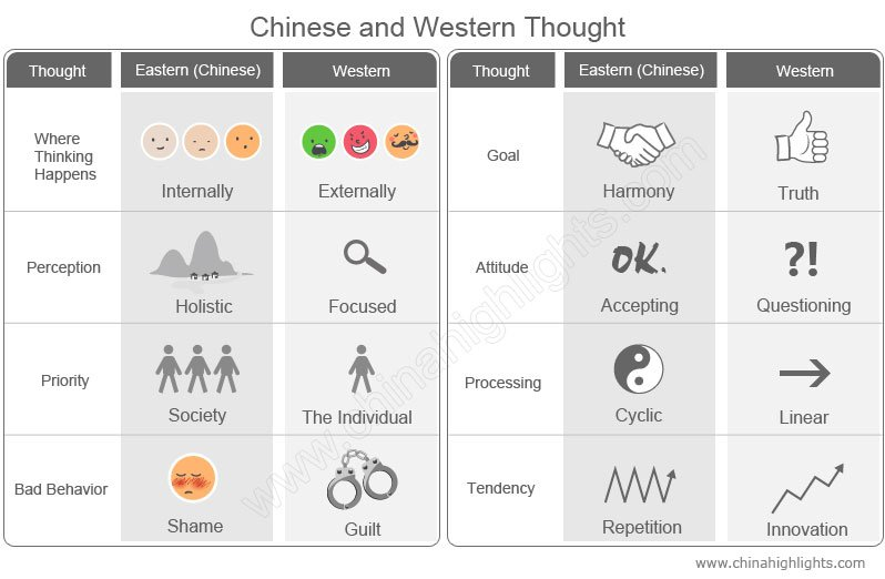 Chinese and Western Thought