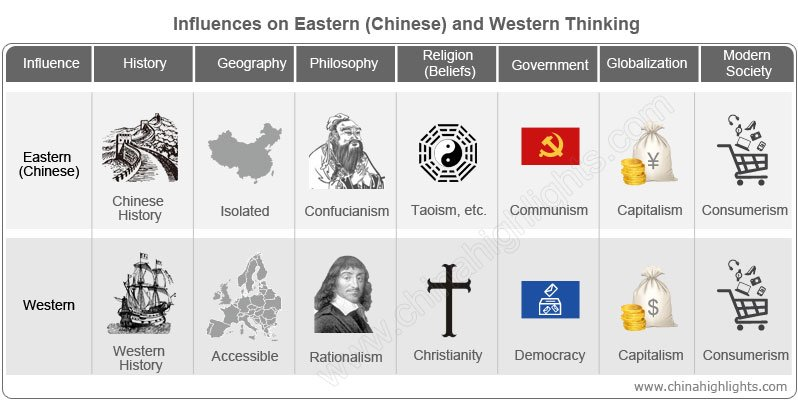 Influences on Eastern (Chinese) and Western Thinking