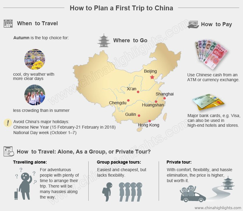 How to Plan a First Trip to China