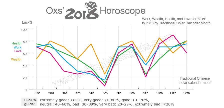 oxes fortune career love and health prospects in 2018 - Chinese New Year 1997