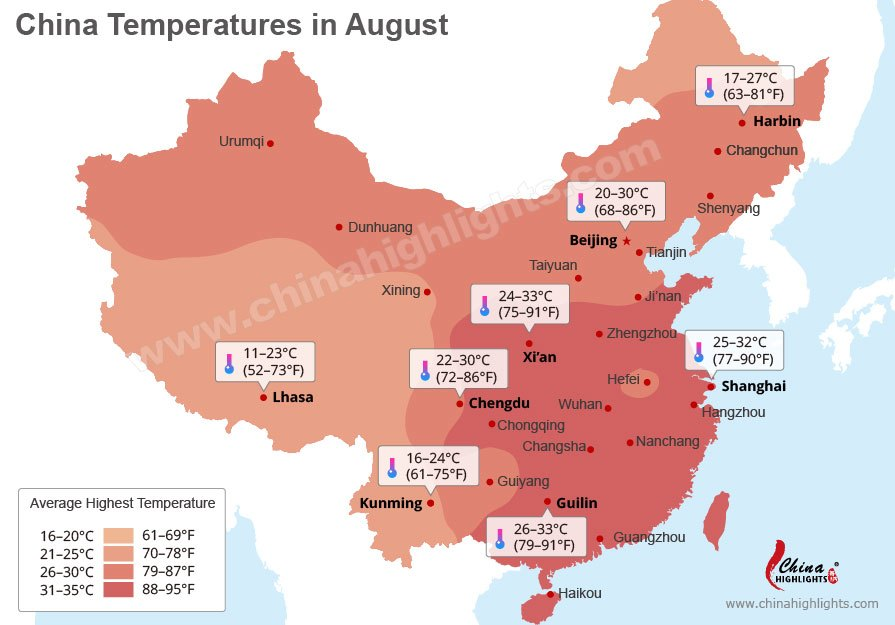 China temperature in August