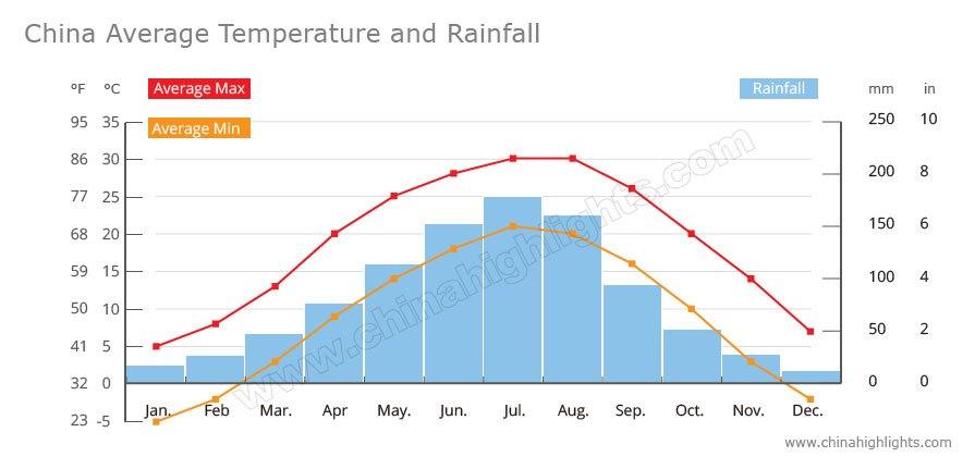 China average temperature and rainfall