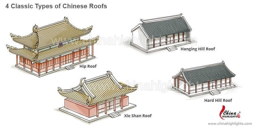 chinese roof types