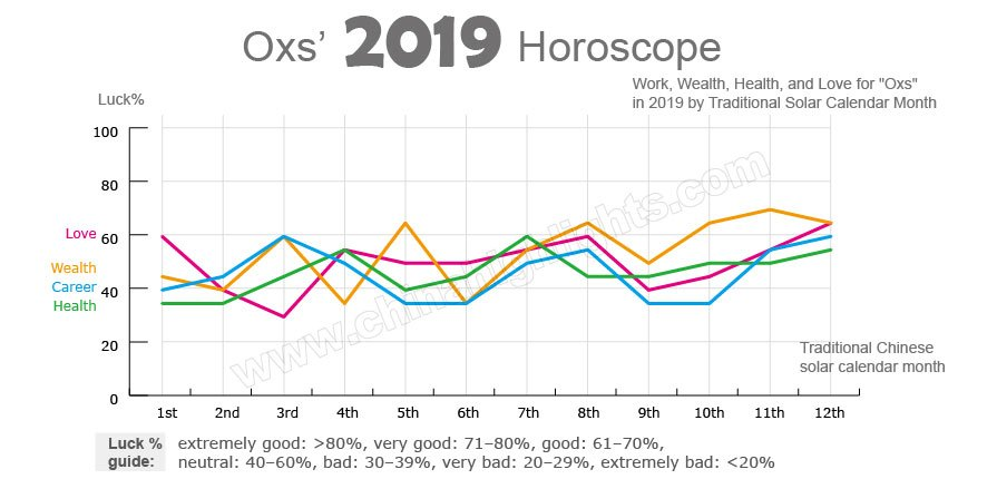 Ox's horoscope in 2019