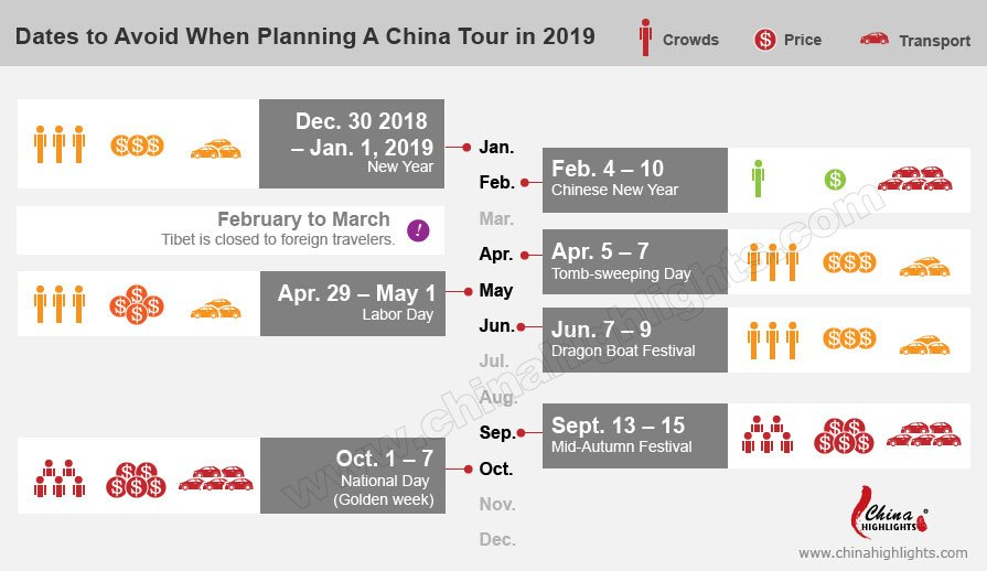 dates to avoid to travel in China in 2019