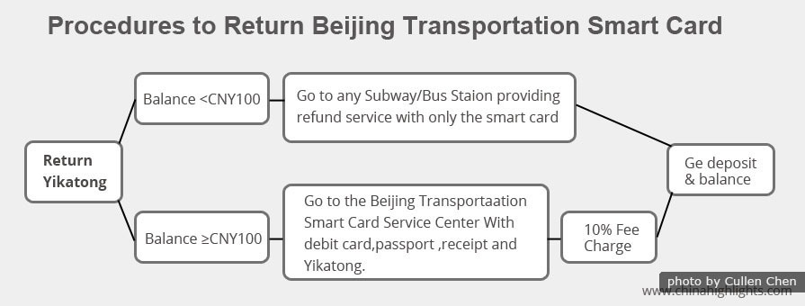 How to Refund a Beijing Yikatong