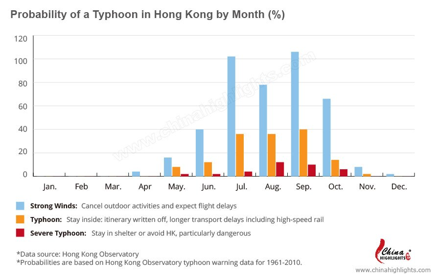 Probability of a Typhoon in Hong Kong by Month