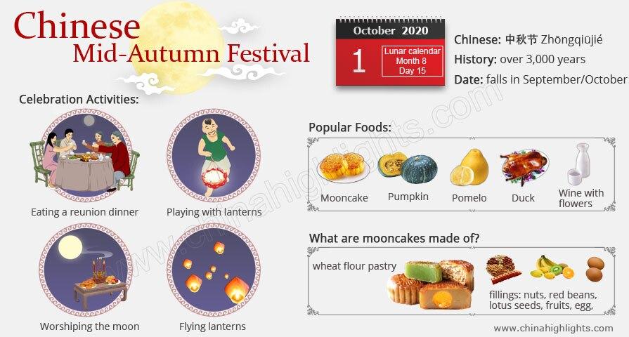 Mid-Autumn Festival Facts:Dates, Celebrations, Origins