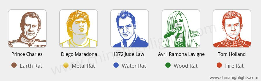 Famous People of Zodiac Rat Year