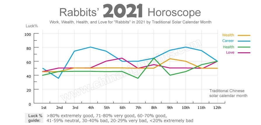 2021 Chinese Horoscope Rabbit