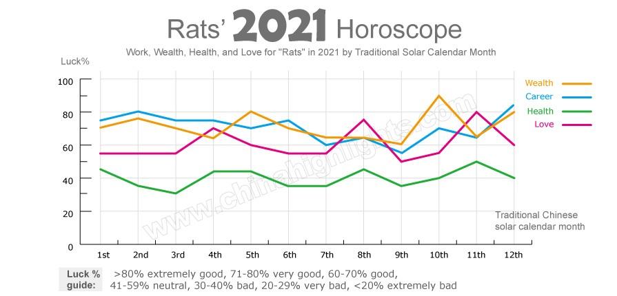 Chinese horoscope Rat